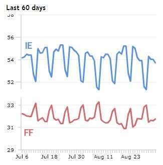 Firefox vs. IE, weekend vs. weekday.