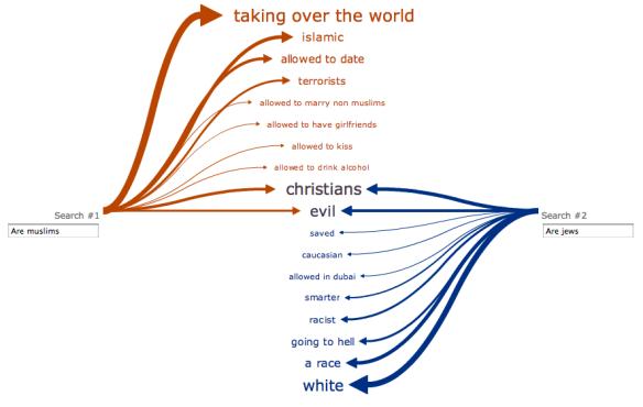 Web Seer - Muslims / Jews