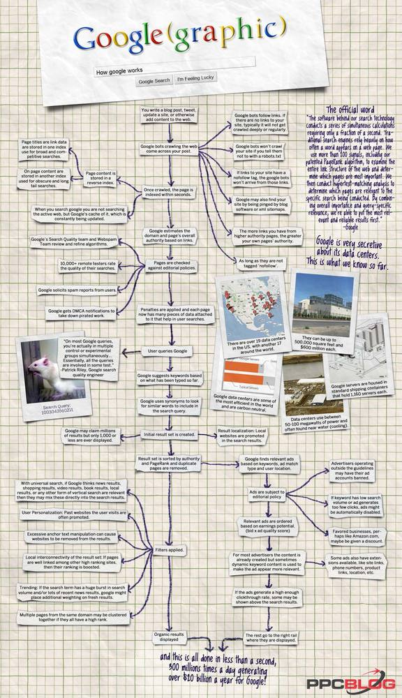 How Google works — infographic