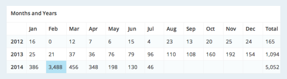 Views per month of this post over the last 3 years