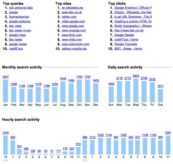 Google Zeitgeist 2010 — Personal web history trends