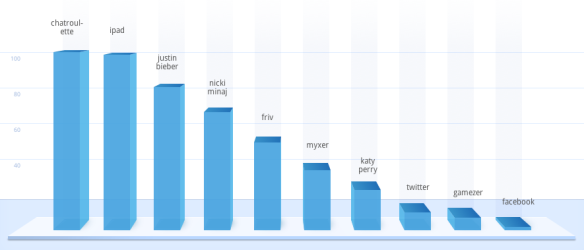 Google Zeitgeist 2010 — Global trends: Fastest rising