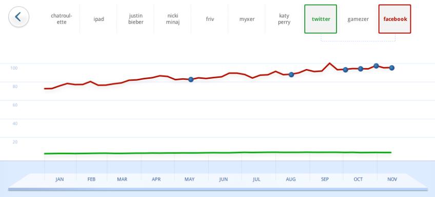 Google Zeitgeist 2010 — Facebook vs. Twitter