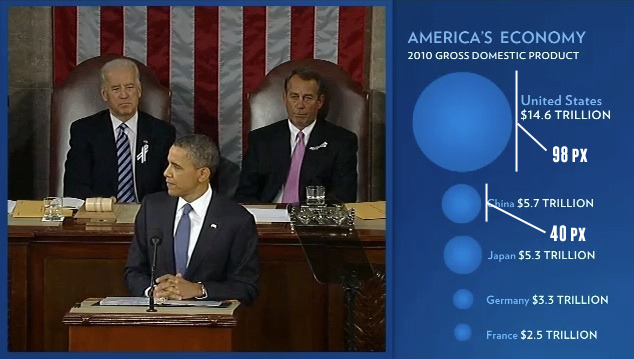 State of the Union infographics - With error