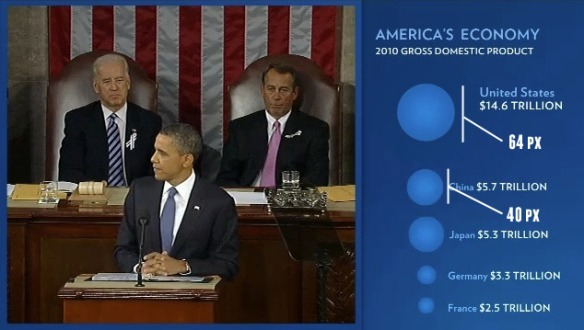 State of the Union infographics - Corrected