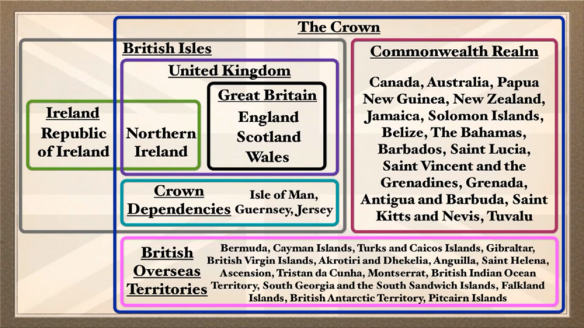 The united kingdom explained as a venn diagram halfblog the united kingdom explained as a venn diagram ccuart Image collections