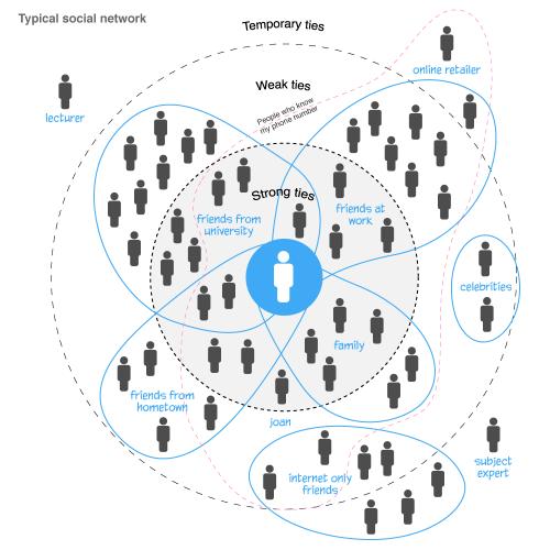 Real-social-network