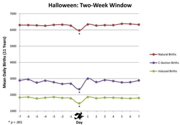 Graph showing that births take a dip on Halloween