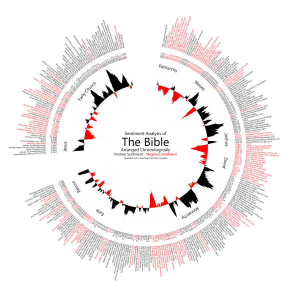 A sentiment analysis of the Bible