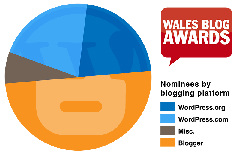 A pie chart showing which platforms the 2011 Wales Blog Award nominees use.