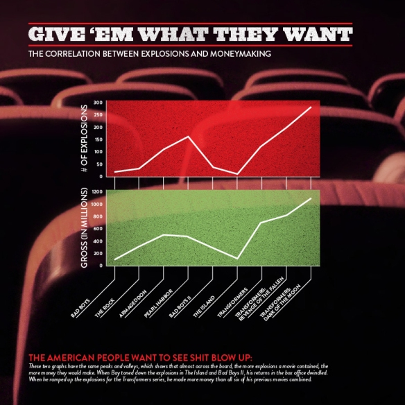 Infographic showing the correlation between explosions and box office profit