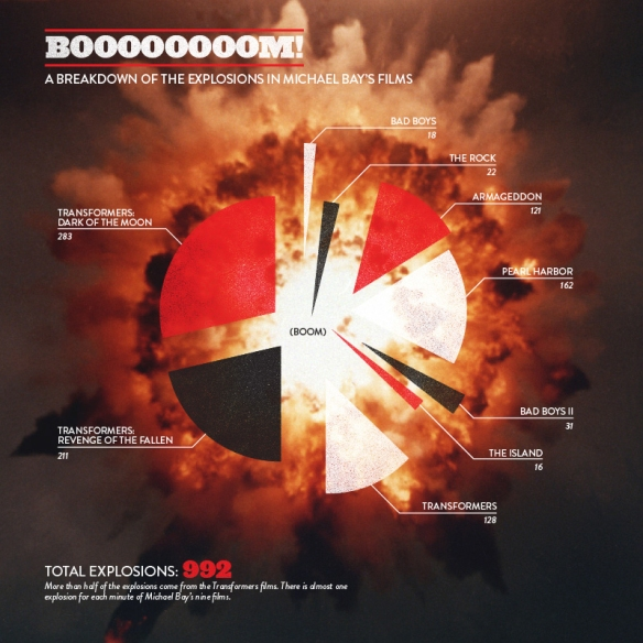 Bayhem infographic showing the number of explosions in every Michael Bay film