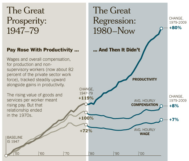 Chart showing how in The US the average salary rose as production rose, until the 1980's.