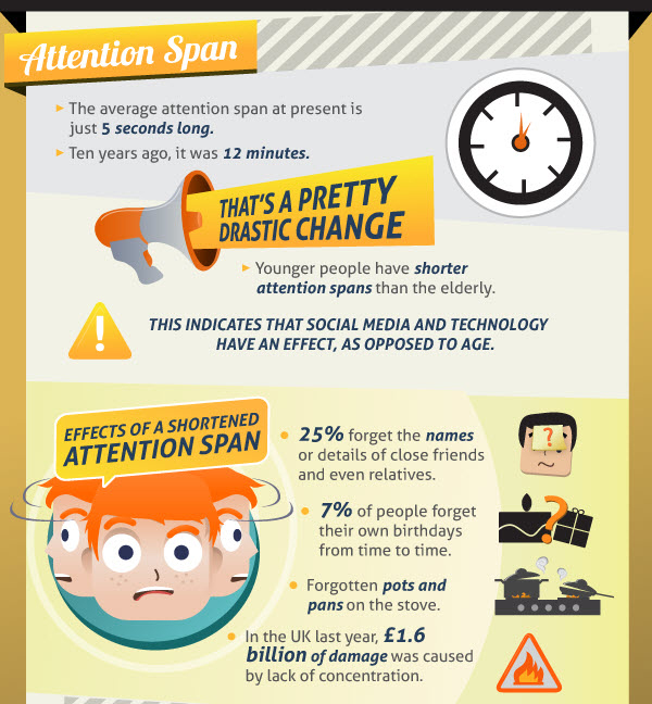 attention Average span adult