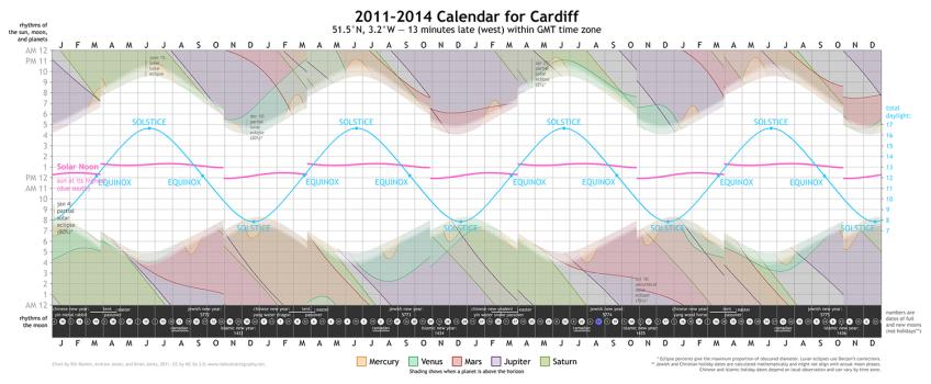 2011-2014 Calendar for Cardiff