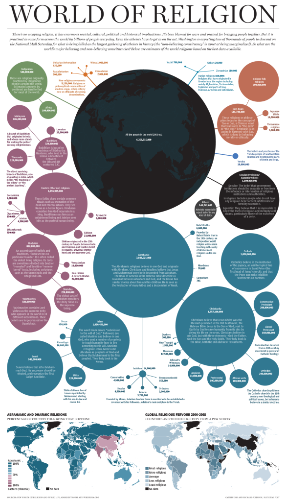 World of religion