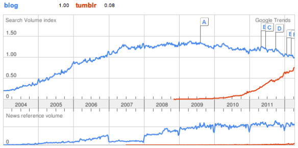 Google Trends: blog, tumblr