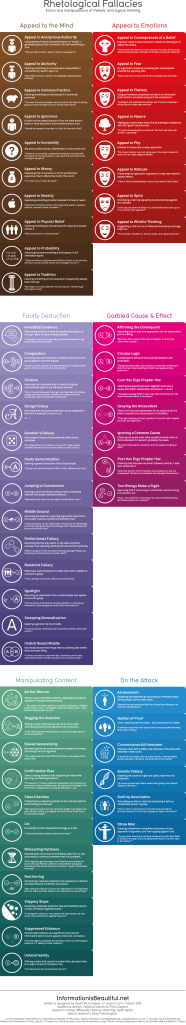 Rhetological Fallacies infographic