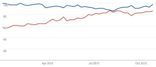 'Tumblr' vs. 'blog'