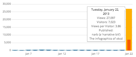 Halfblog.net stats for Tuesday, January 22, 2013