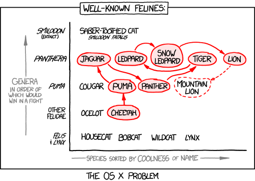 The infographics of xkcd | halfblog net