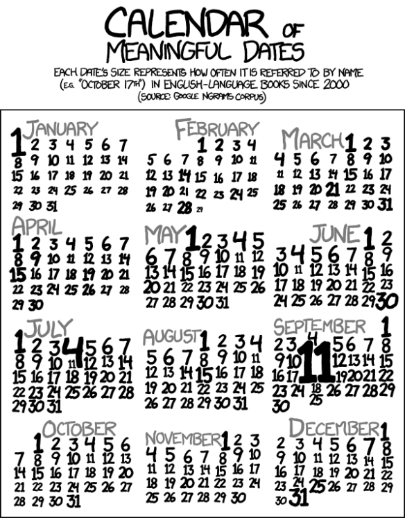 Calendar of meaningful dates
