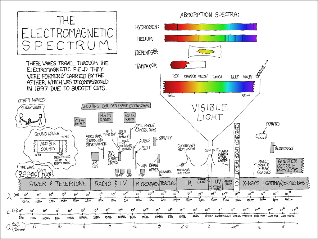 the infographics of xkcd | halfblog, Wiring circuit