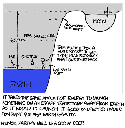Gravity well of Earth