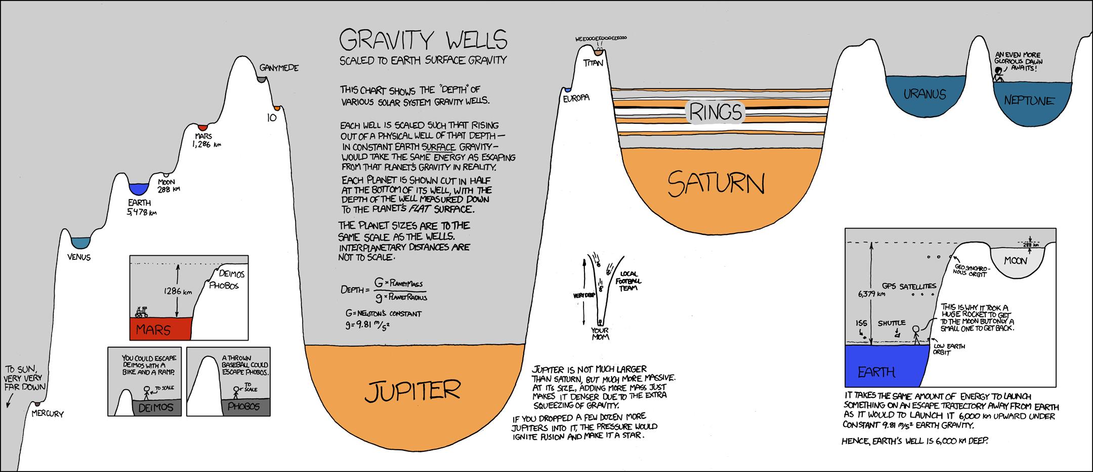 Xkcd shirt design - Gravity Wells