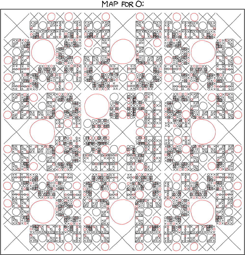 Xkcd tic tac toe halfblog published 21 january 2013 at 1000 1040 in the infographics of xkcd gumiabroncs Image collections