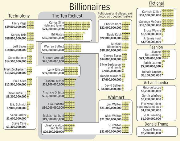 Money - Billionaires