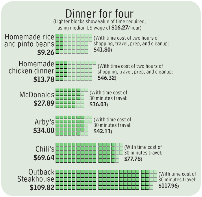 The dollar values of various dinners for four