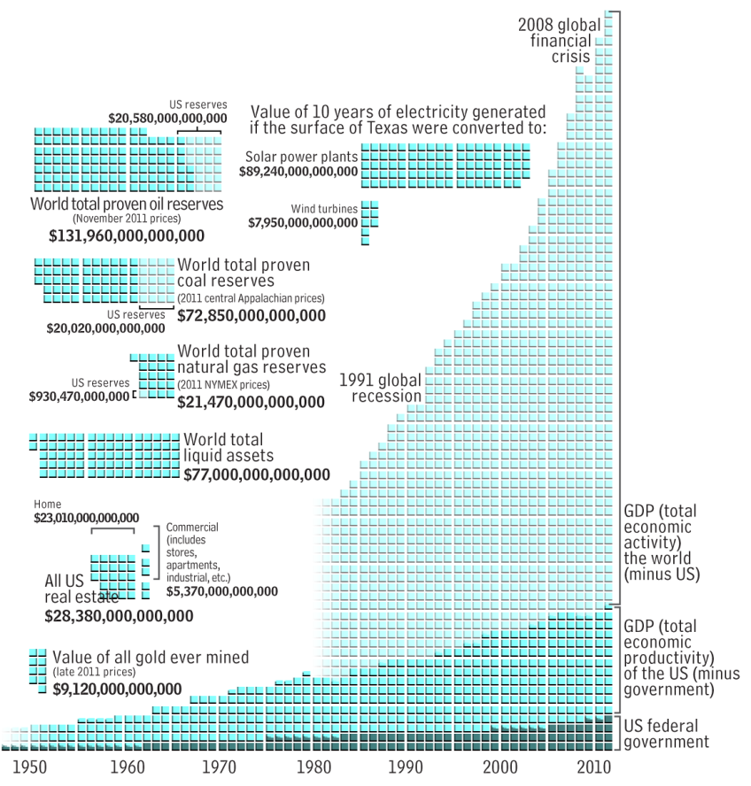 Money - trillions