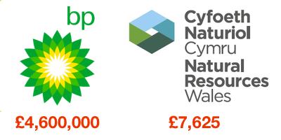 BP & NRW logos