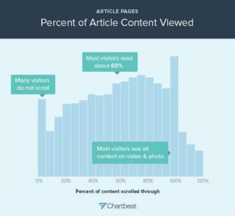 Aggregate percent of article content viewed